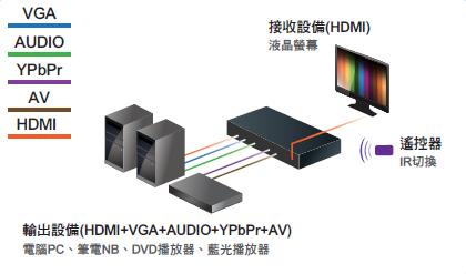 AviewS- 多訊號切換器/PSTEK HDC-ALLH-HD 2