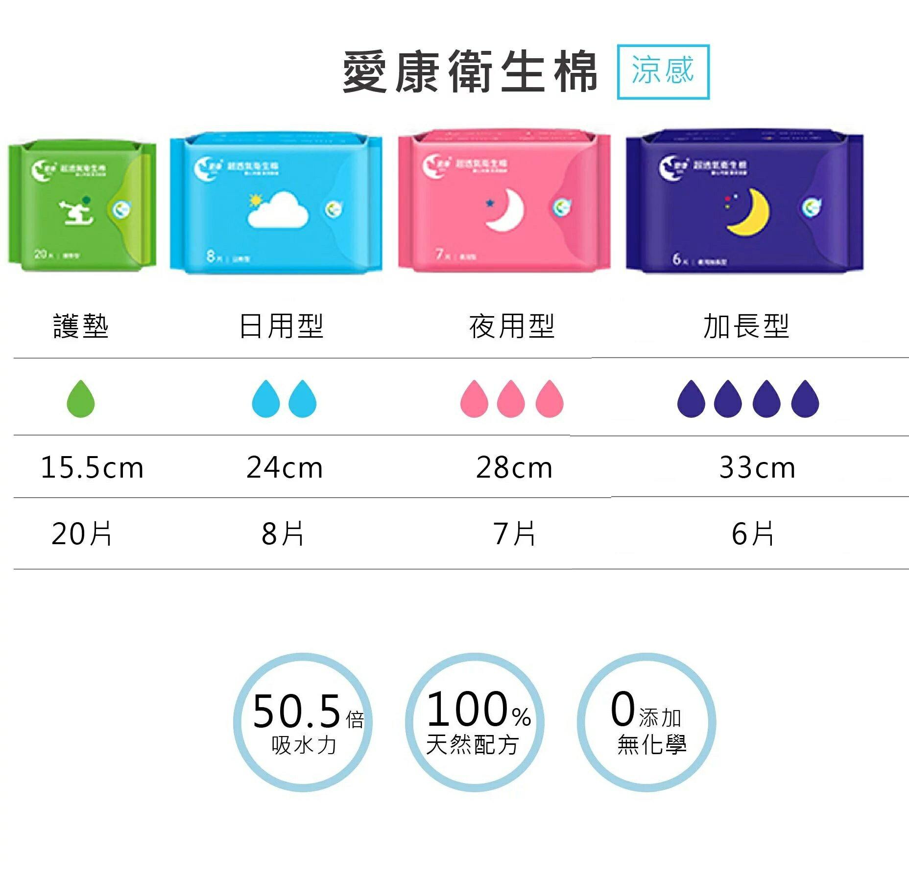 人氣熱銷↘愛康草本涼感衛生棉(24包) 1