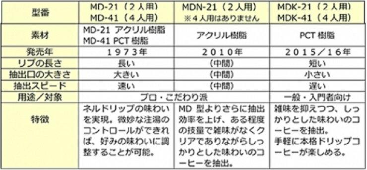 [日本原裝] KONO MDK-21 Konos since 1925 滴頭(2人) 滴頭 2