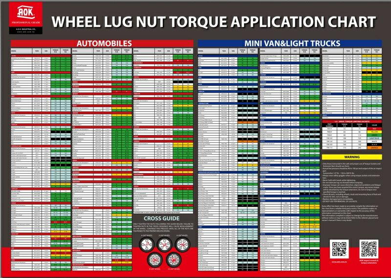 ~韋恩工具~ AOK 各廠牌汽車輪胎螺絲扭力圖表 ~TBK~55175~16