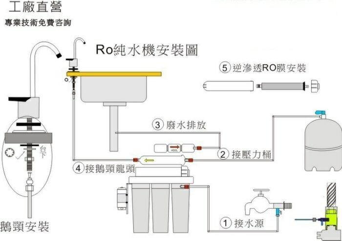 【龍門淨水】RO逆滲透純水機(全自動水質偵測、沖洗) UV紫外線殺菌燈 60G DIY快拆濾心(MK303)
