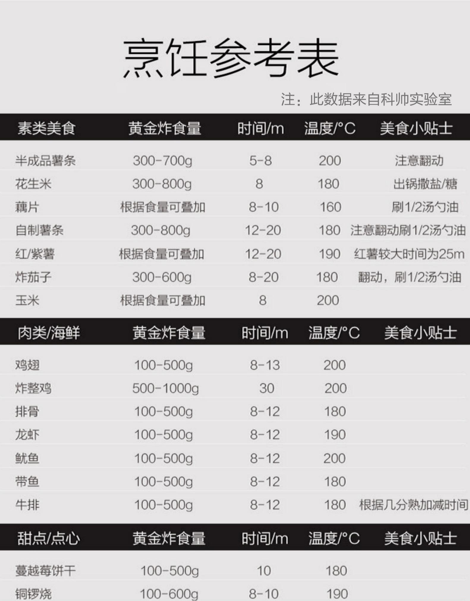 現貨 科帥701 科帥AF105 110V台灣電壓 304不鏽鋼氣炸鍋 空氣無油煎炸鍋 電炸鍋電烤爐 空炸鍋 易清洗 5