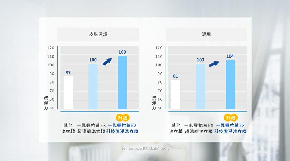 一匙靈 抗菌EX科技潔淨洗衣精-補充包(1.5Kg x6入)箱購 ATTACK│9481生活品牌館