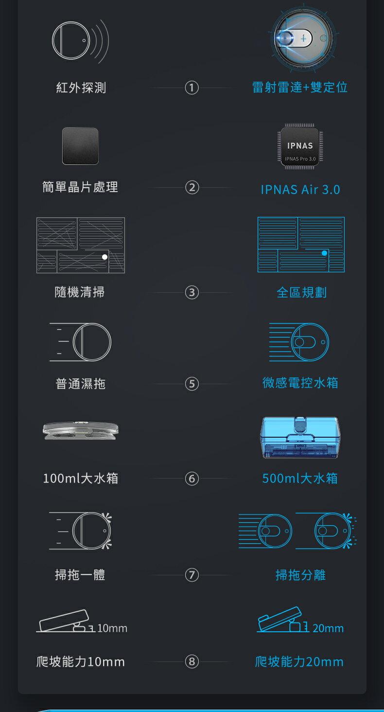 領券再折$168【Proscenic】台灣浦桑尼克 M7 WIFI雷射導航智慧型掃地機器人 3