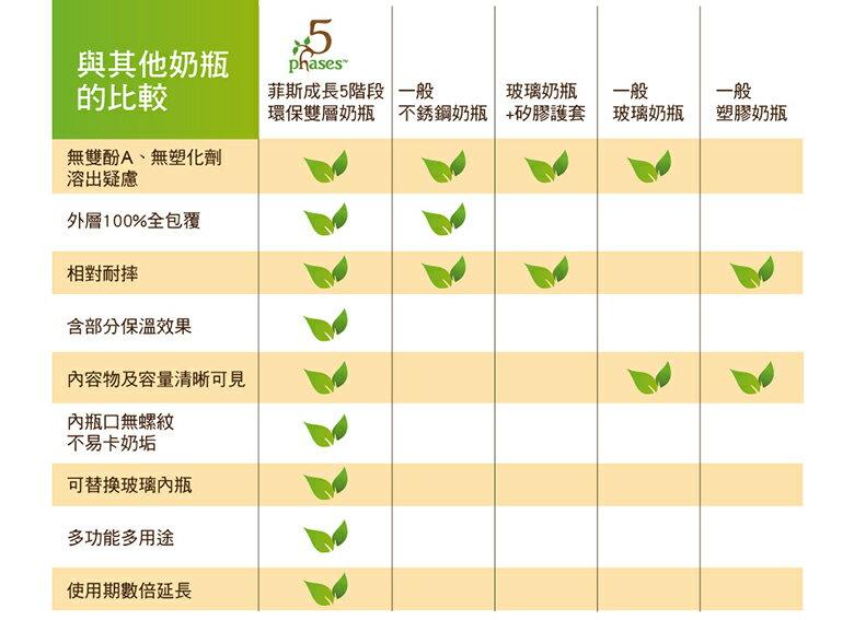 5phases菲斯 - 成長5階段環保雙層奶瓶 寶貝體驗組 7