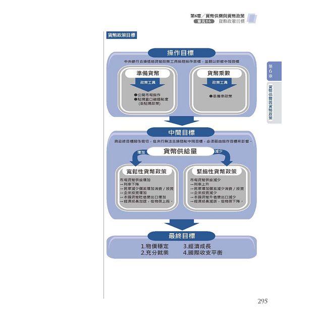 【2016全新改版】細說銀行招考:貨幣銀行學(概要) 7