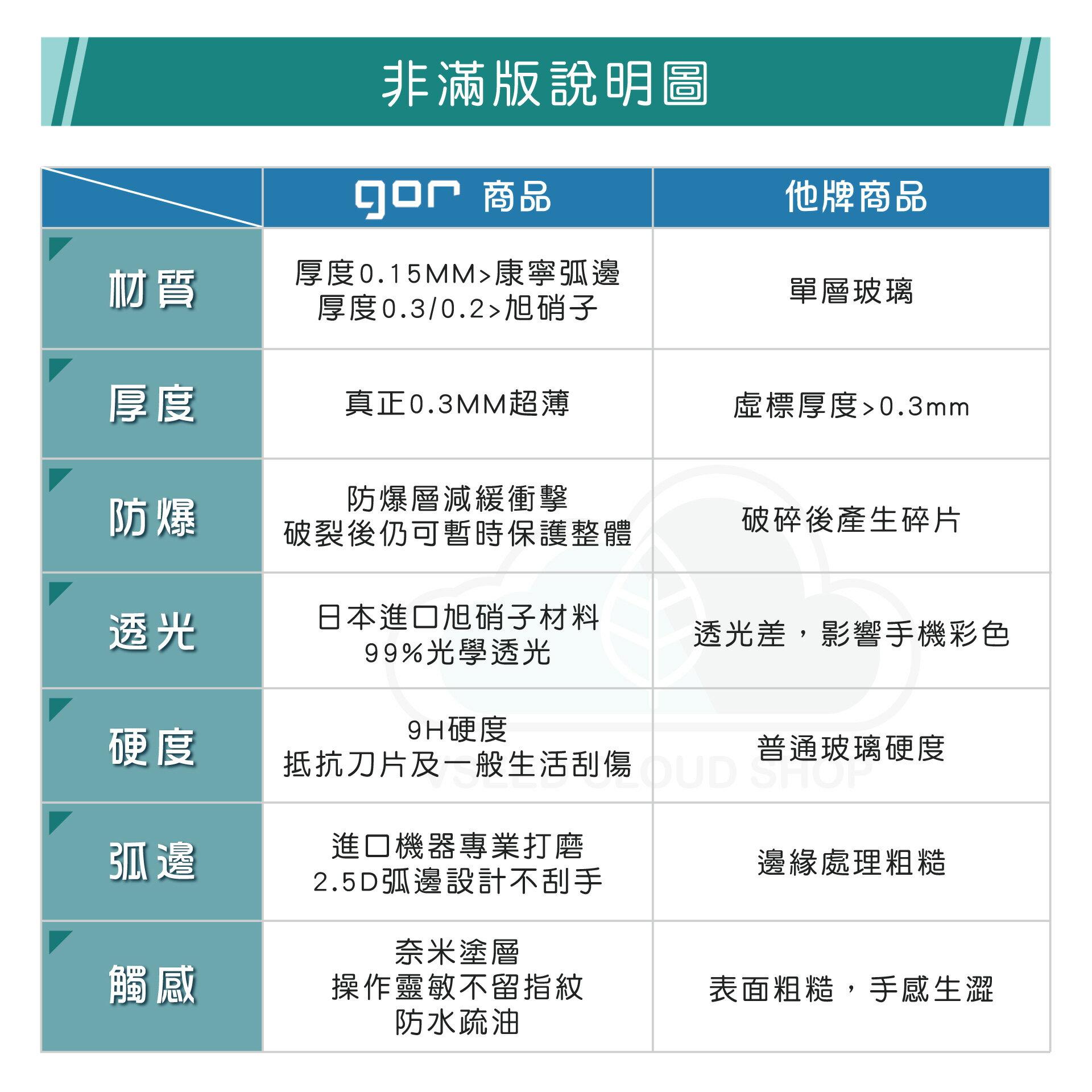 GOR 9H 熱賣型號 iphone 12 mini 12 pro 12 pro max鋼化 玻璃 保護貼 全透明非滿版 兩片裝【全館滿299免運費】