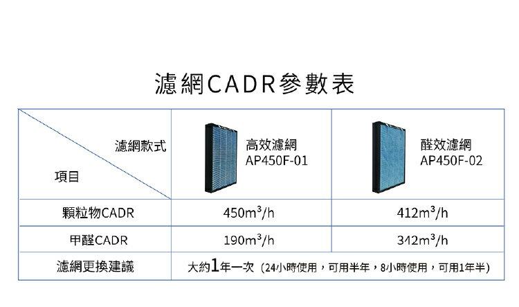 【Haier 海爾】醛效抗敏大H空氣清淨機 AP450 抗PM2.5  /  除甲醛(加碼送專屬濾網) 7
