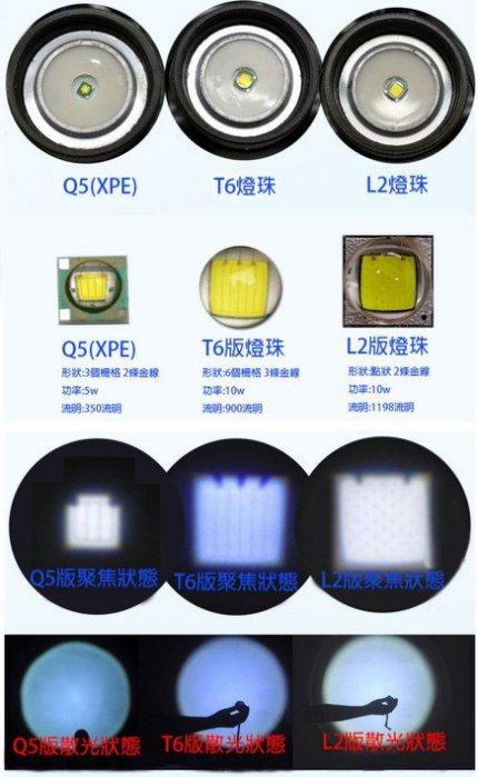 27078-137-興雲網購【L2第二代變焦3頭燈2000mAh配套】CREE XM-L2強光魚眼手電筒 頭燈工作燈