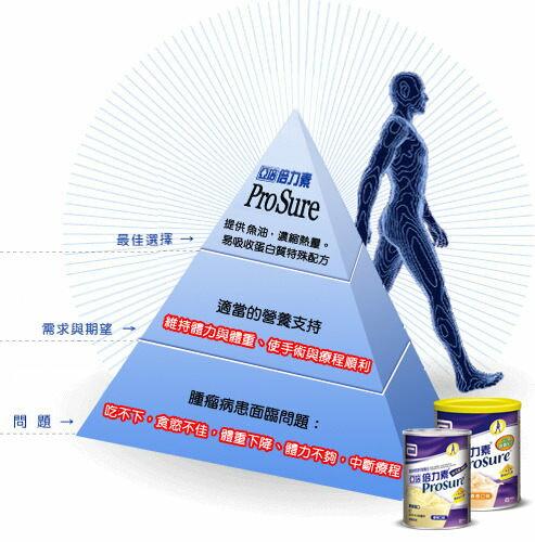 【亞培】 PROSURE倍力素粉(香橙)*2罐(平均1瓶925元) 2