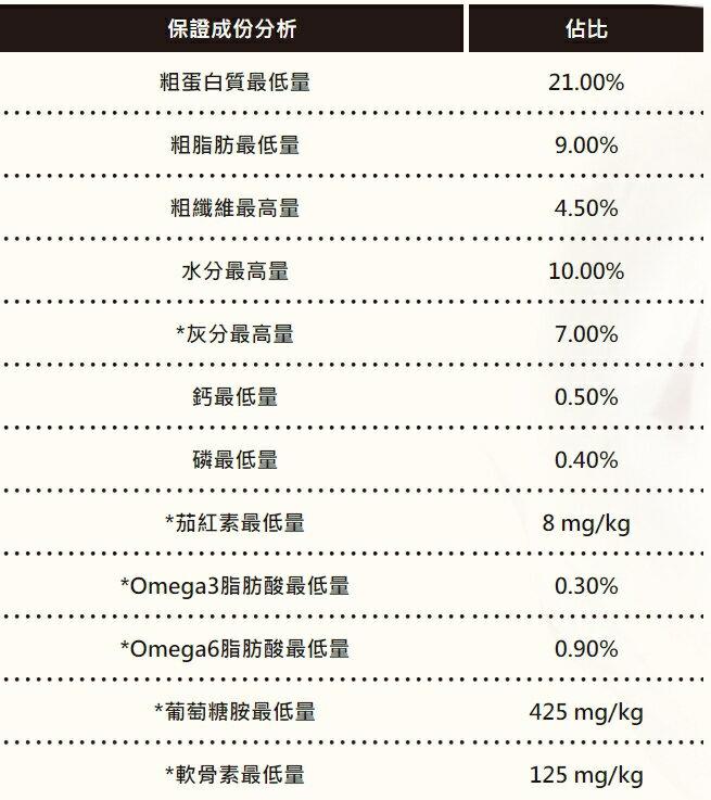 優格 TOMA-PRO 高齡犬 羊肉+米 高纖低脂配方 1.5kg / 3kg / 7kg / 13.6kg 狗飼料 老犬飼料 5