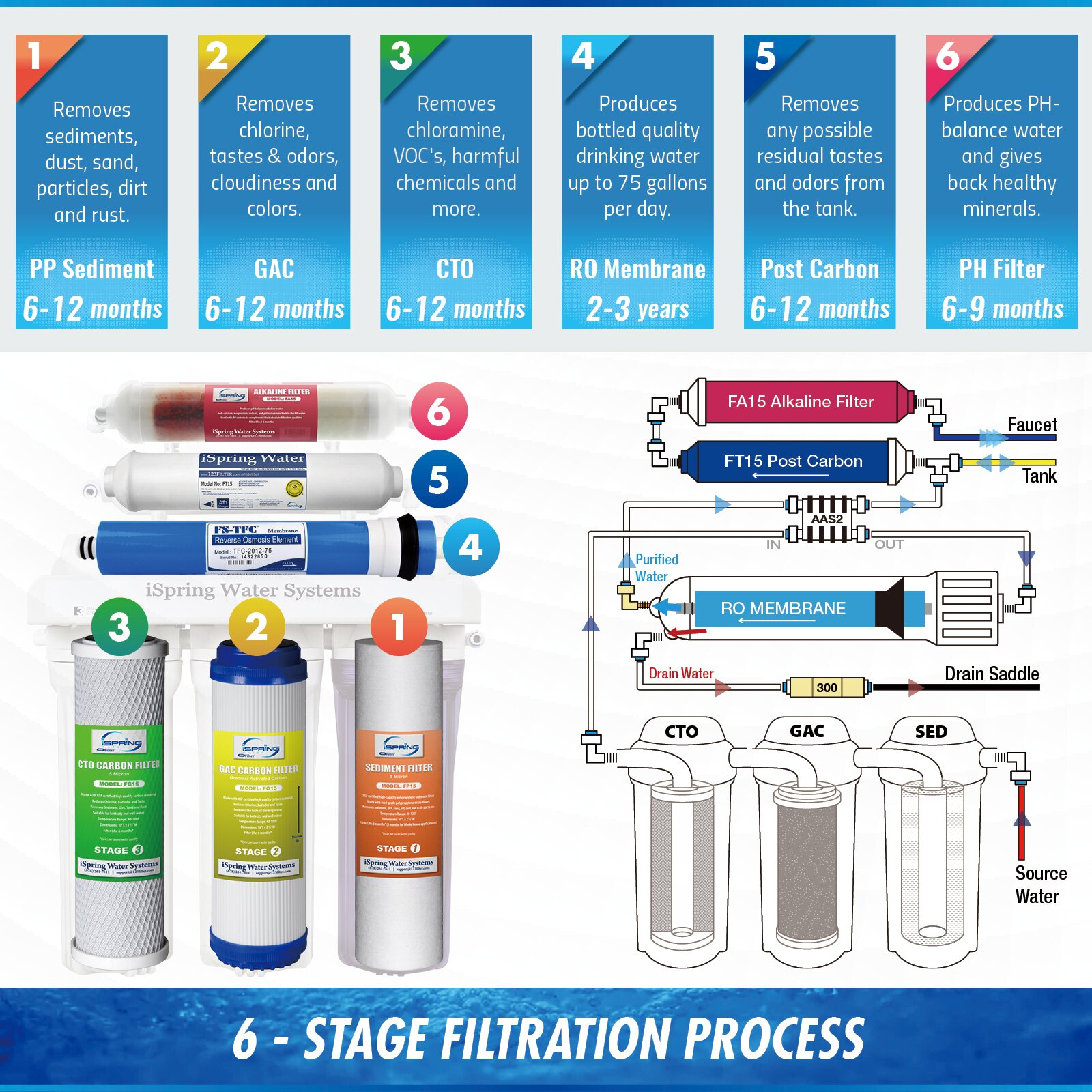 Ispring Water Systems Ispring 6 Stage 75gpd Reverse