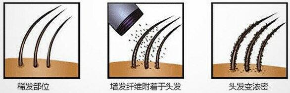 美國Toppik Hair Building Fibers 頂豐增髮纖維(現貨+預購)