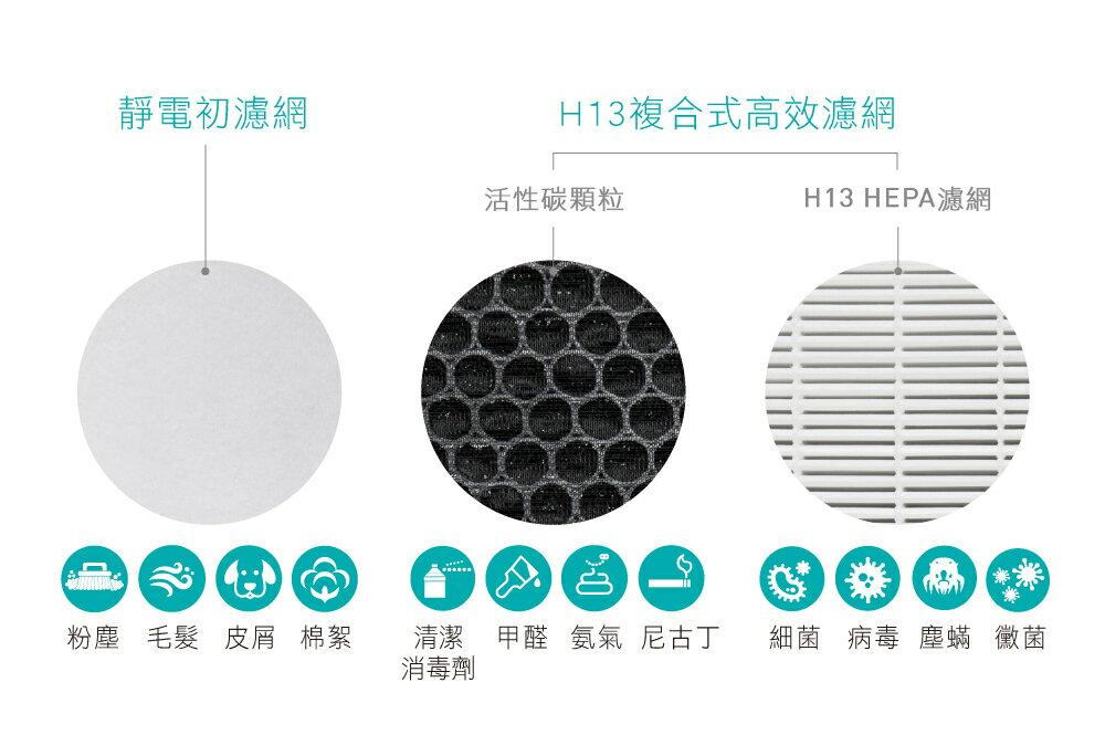 【有購豐】克立淨 F101 H13 極靜抗敏桌上型空氣清淨機全套濾網組 靜電初濾網6片裝 HEPA活性碳複合式濾網1片